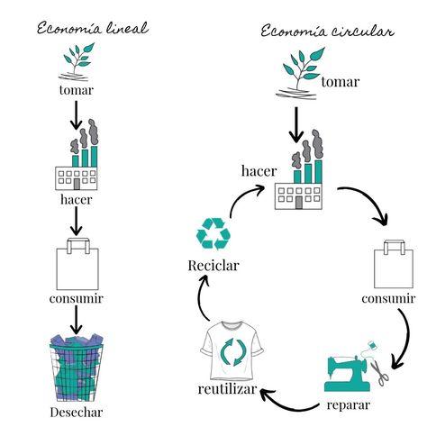 moda circular sostenible